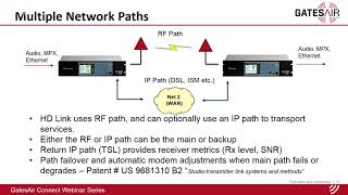 Red STL de 950 MHz utilizando Intraplex HD Link | Seminario web de GatesAir Connect
