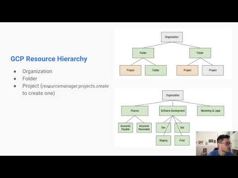 GCP Associate Cloud Engineer Certification - Lesson 2 - YouTube