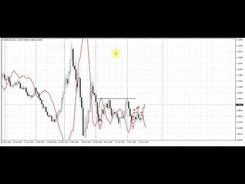Akcijų pasirinkimo sandorių strategijos analizė