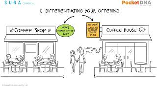 Strategy example: Introduction to business strategy