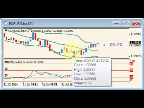 Trading on the stock exchange options what is it