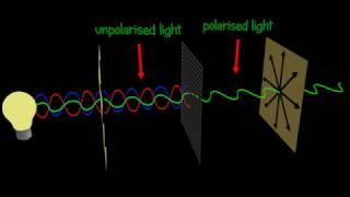 Polarization -  Polarizer  - Explained and animated 3d