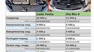Сравниваем цен на запчасти Лада Веста против Киа Рио 4, кто дешевле?