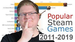 Was sind die beliebtesten Videospiele auf Steam von 2011 bis 2019? Zum Original-Video: https://youtu.be/_XNQZjdm3LQ Werbung: Spiele günstig & schnell per Email bei MMOGA: http://mmo.ga/F7Ms Verpasst keine Livestreams und folgt uns auf http://twitch.tv/PietSmiet  Mehr Random Reacts gibt es in der Playlist auf YouTube: https://www.youtube.com/playlist?list=PL5JK9SjdCJp9nX1FIguoMQJhbnuezRtKf Mehr Videos von Random Reacts gibt es früher auf PietSmiet.de: http://ptsmt.de/p/2646  Ihr könnt über diesen Link auf Amazon shoppen: http://pietsmiet.de/amazon Hierbei handelt es sich um einen Affiliate-Link. Durch einen Kauf über diesen Link werden wir am Umsatz beteiligt. Dies hat für Dich keine Auswirkungen auf den Preis.  Reacts: http://youtube.com/PietSmietTV - Best-ofs: http://youtube.com/BestPietSmiet - Fragen an uns: http://youtube.com/FragPietSmiet - Merch: http://pietsmiet.de/shop - PCs: http://pietsmiet.de/pc - Stühle: http://pietsmiet.de/stuhl - Buch: http://pietsmiet.de/buch  - Podcast: http://pietsmiet.de/podcast