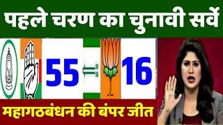 आज 29 अक्टूबर 2020 की बड़ी खबरें, फटाफट खबरें, Bihar election news,mp bypoll ,kanhaiya Kumar