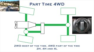 How 4WD (4x4 - Four Wheel Drive) Works - 2H, 4H, 4L, LSD, Centre Diff, Diff Locks, Traction Control.