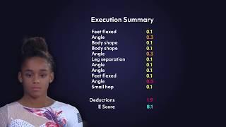 How Gymnastics is Judged — Melanie de Jesus dos Santos E score
