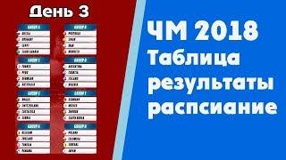 Футбол. Чемпионат мира 2018. Результаты. Таблица. Расписание. Группы C. D.