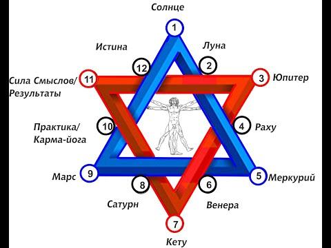 Школа классической астрологии константина дарагана в спб