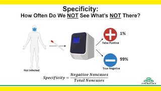 What is false positive result