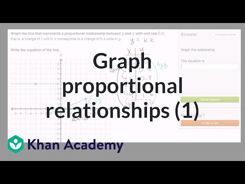 Graphing proportional relationships: unit rate (video ...