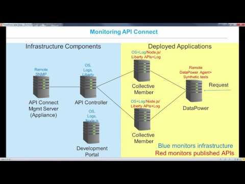 monitoring-api-connect-from-ibm-apm