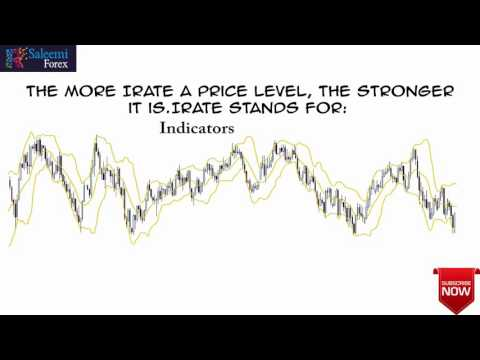 Support and Resistance — Price Levels — Forex Trading