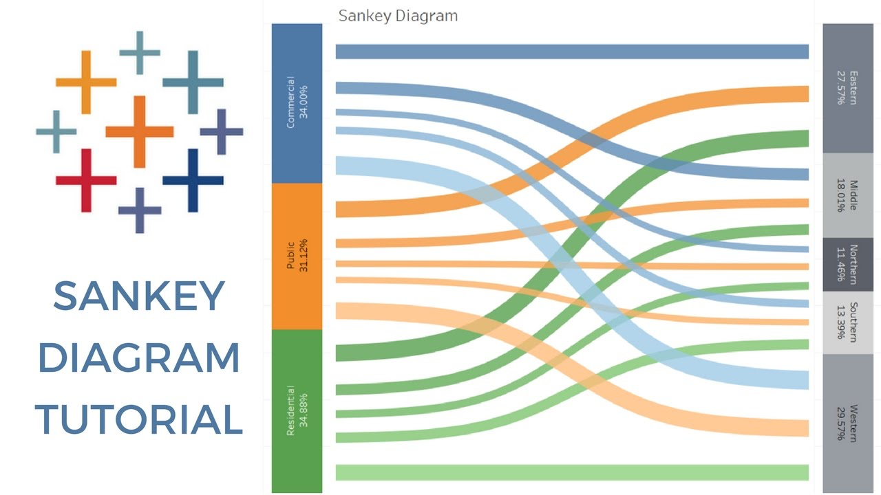 Sankey Diagram with Tableau