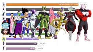 Dragon Ball Power Levels Over Time (1 Second = 1 Episode)