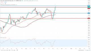 Wall Street – Dow Jones knackt 30.000 Punkte…
