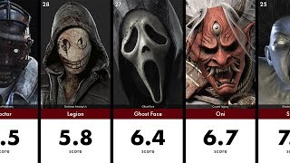 Most Handsome & Beautiful Dead by Daylight Faces with HotiiBeautii