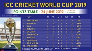 World Cup Cricket 2019 Point Table 24 June Thủ Thuật May