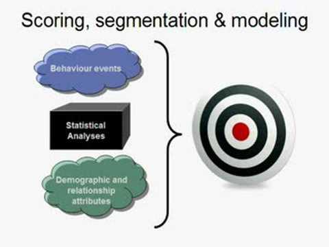 Target marketing using predictive analytics