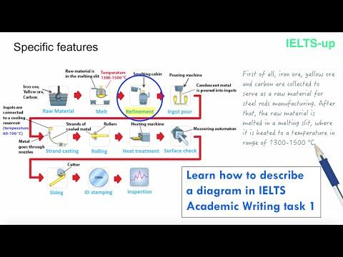 IELTS Writing task 1: describing a diagram