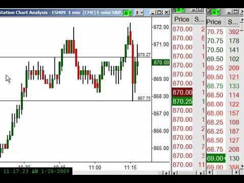 Trading бинарные опционы