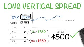 The Right Way To Buy Options -  Long Vertical Spread