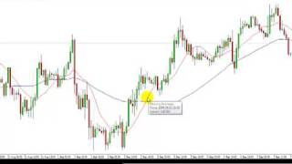 Trading Price Action - Why I Don't Like Indicators