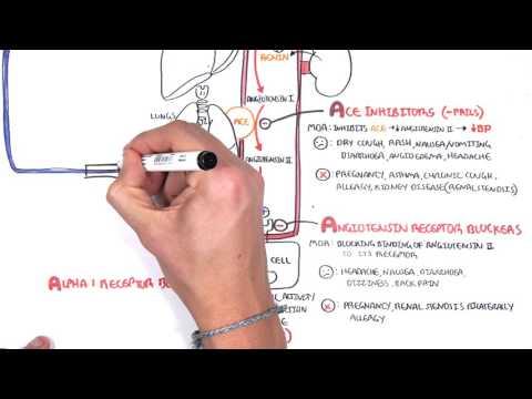 Leki hipotensyjne