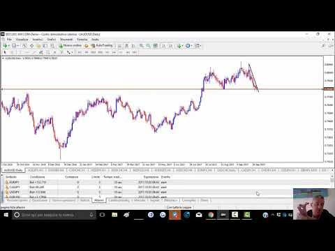 Modo di fare trading del trader