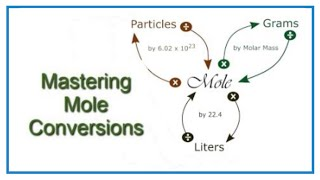 Converting From Moles To Grams/Liters/Particles Using The Mole Map And Conversion Factors