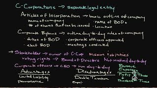How a Corporation Works | Introduction to Legal Structures