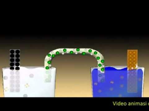 Sel Elektrokimia Blog Kimia