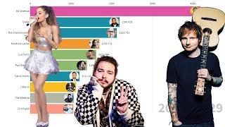 Most Popular Artists on Spotify 2017-2020 (Ed Sheeran, Post Malone, Drake)