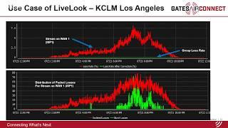 الاستفادة من التحليلات Intraplex LiveLook لتحسين أداء AoIP | GatesAir Connect Webinar