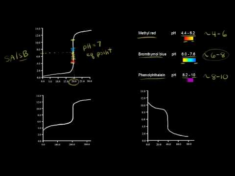 Titration curves and acid-base indicators (video) Khan Academy - titrations