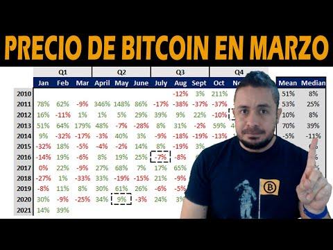 Bitcoin qt imporet piniginė