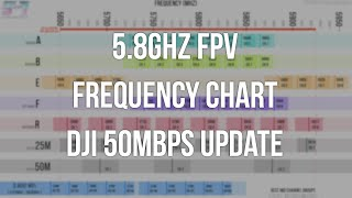 5.8Ghz FPV Frequency Chart - Updated with DJI 50Mbps Channels