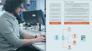 Perform Basic Search Functions in Kibana with Kibana Query Language (KQL) | PluralSight