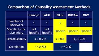 Causality Assessment Methods of Hepatic Adverse Drug Reactions: Opportunities for Enhancement