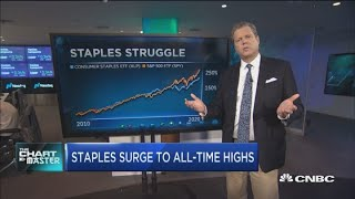 With Staples At All Time Highs, Technician Gives His Catch Up Trade