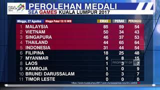 Perolehan Medali Sementara Sea Games 2017