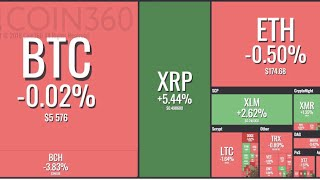 Ripple rebounding as everything else is down ☘️ BCash Volatility 🇻🇳