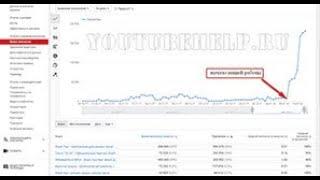 Как Подобрать Теги Канала ➤ Описание Канала ➤  Как Раскрутить Канал На Youtube С Нуля: Урок 5