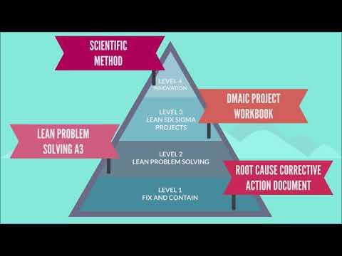 Lean Problem Solving: Problem Solving Methods - YouTube