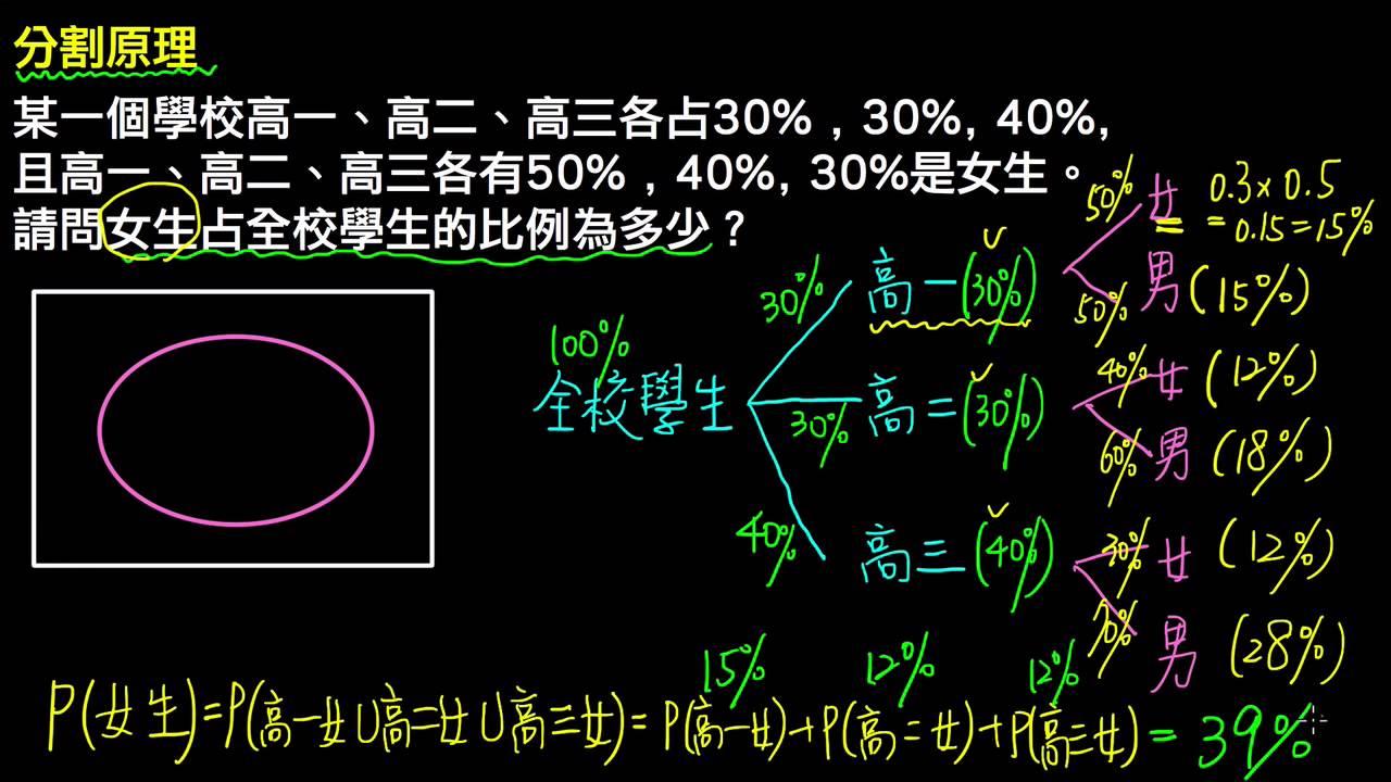 高一下數學3-3C觀念02從例子看分割原理   條件機率與貝氏定理   均一教育平臺