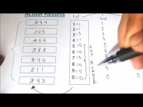 Best Kerala Lottery Guessing Technique to identify Winning Numbers