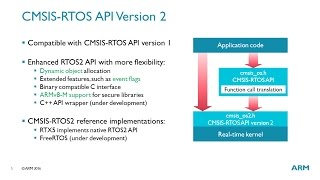 CMSIS-RTOS RTX