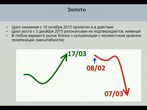 Сервисы сигналов для бинарных опционов