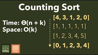 Counting Sort: An Exploration of Sorting Special Input In Linear Time