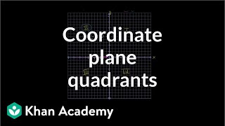 Quadrants of Coordinate Plane